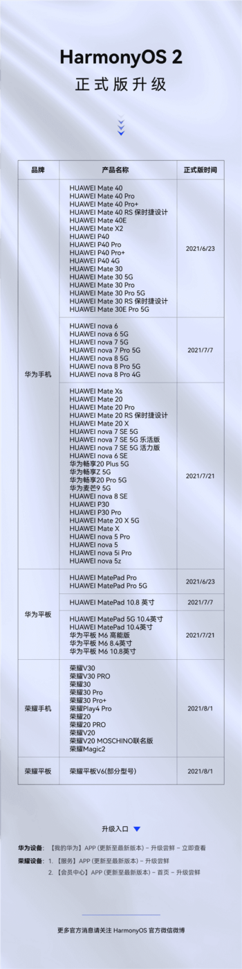 harmony os 2 devices updated so far